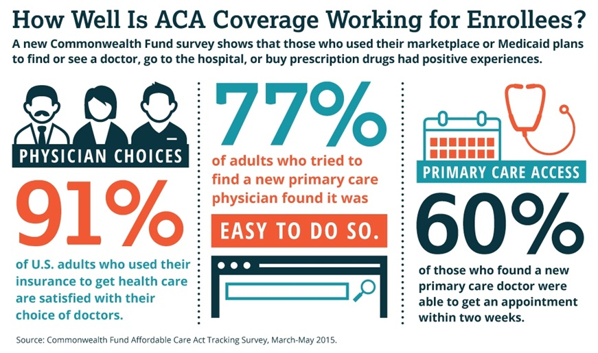 Aca  >> Large Majority Of Affordable Care Act Coverage Enrollees Are