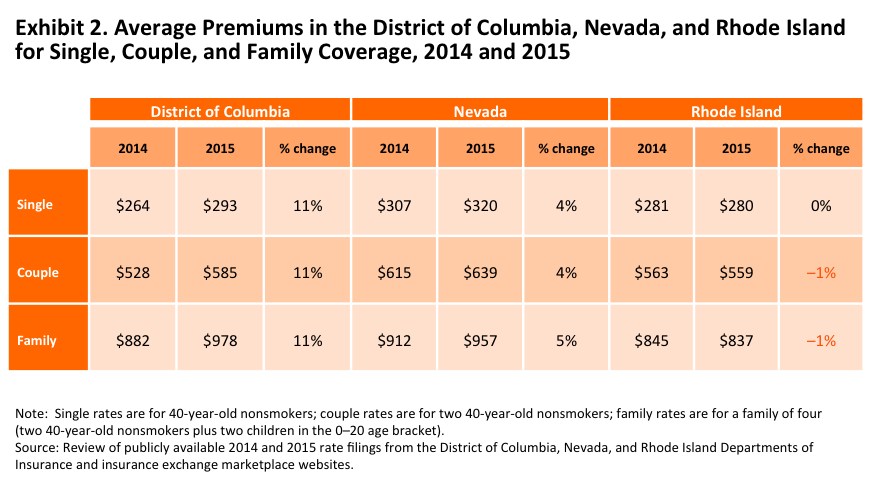 IMPORTED: www_commonwealthfund_org____media_images_blog_2014_oct_gabel_premiums_dc_nv_ri_blog_post_oct_2014_exhibit_2.png