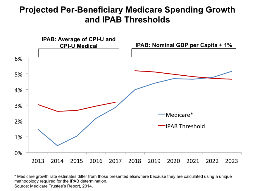 IMPORTED: www_commonwealthfund_org____media_images_blog_2015_jan_ipab_threshold_medicare_projections_pf_la_en.png