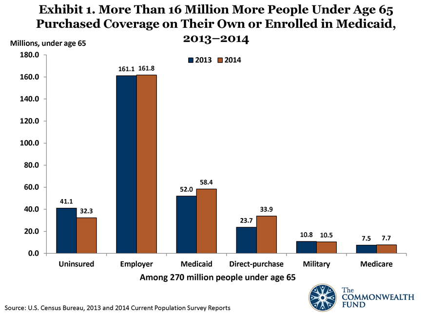 New U S  Census Data Show the Number of Uninsured Americans