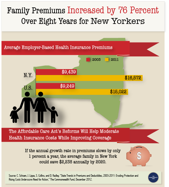 IMPORTED: www_commonwealthfund_org____media_images_infographics_2012_ny_premium_infographic_v3.jpg