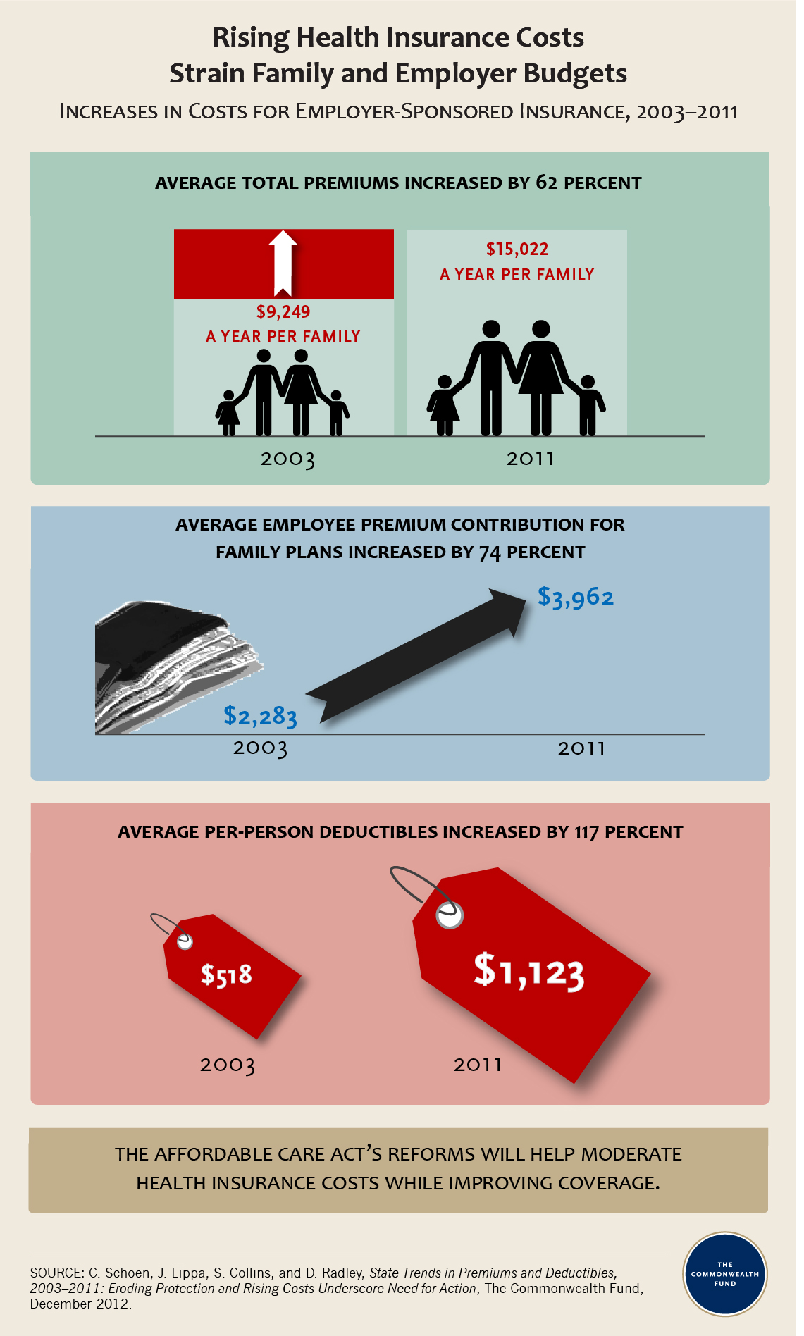 IMPORTED: www_commonwealthfund_org____media_images_infographics_2012_state_premiums_2012_infographic_v3.jpg