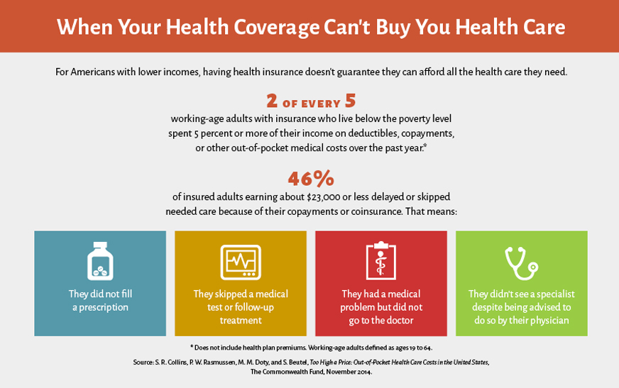 Too High A Price Out Of Pocket Health Care Costs In The United