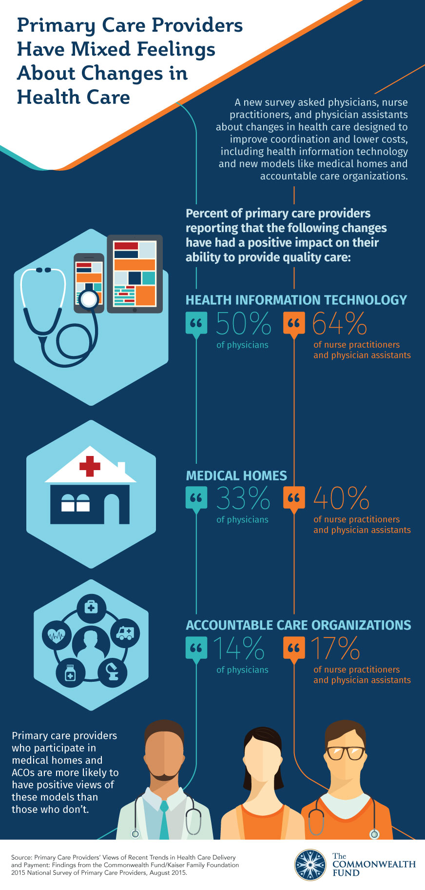 Survey Finds Many Primary Care Physicians Have Negative