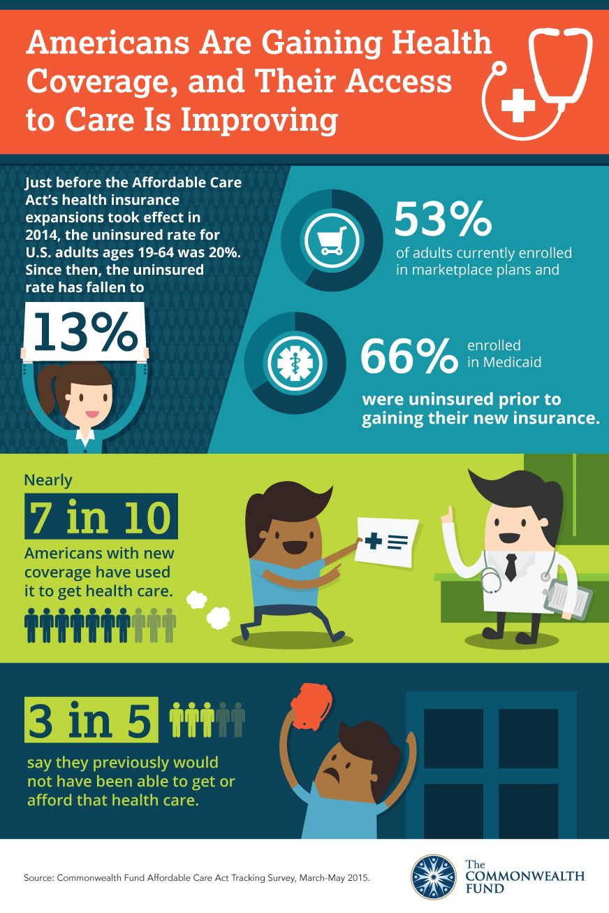 More Americans Gaining Health Coverage, and Their Access ...
