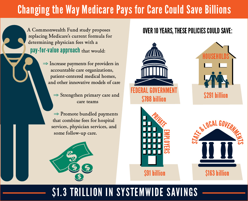 IMPORTED: www_commonwealthfund_org____media_images_infographics_feature_images_guterman_medicare_graphic_full.jpg
