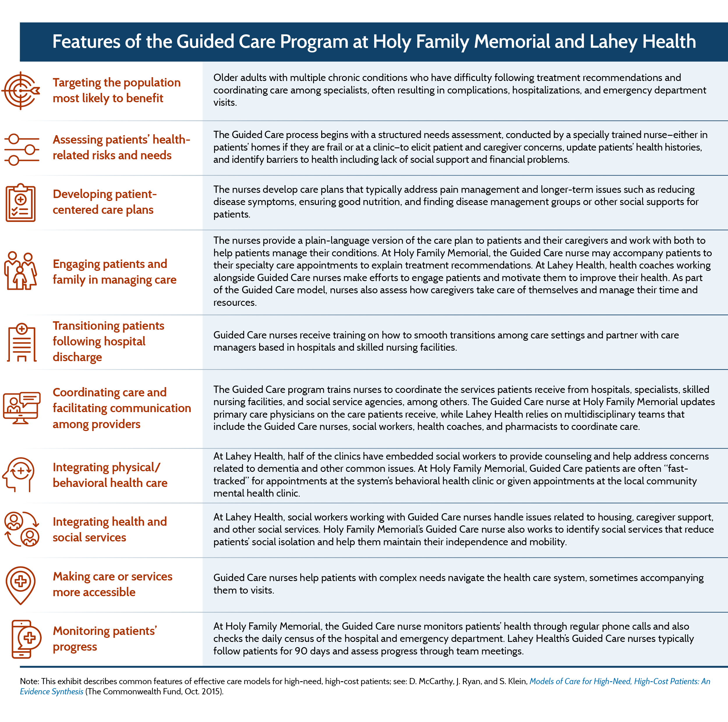 Guided Care: A Structured Approach to Providing