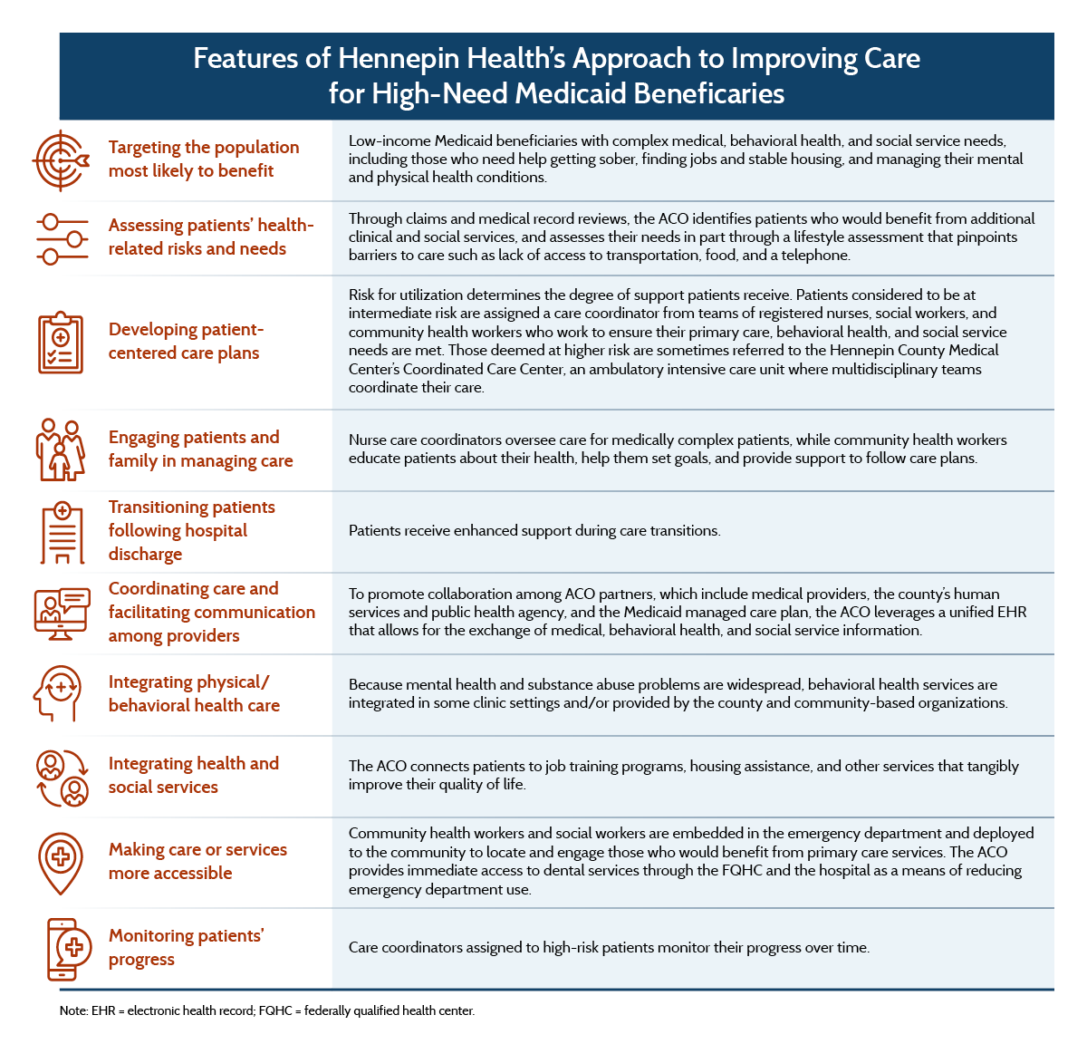 Hennepin Health A Care Delivery Paradigm For New Medicaid