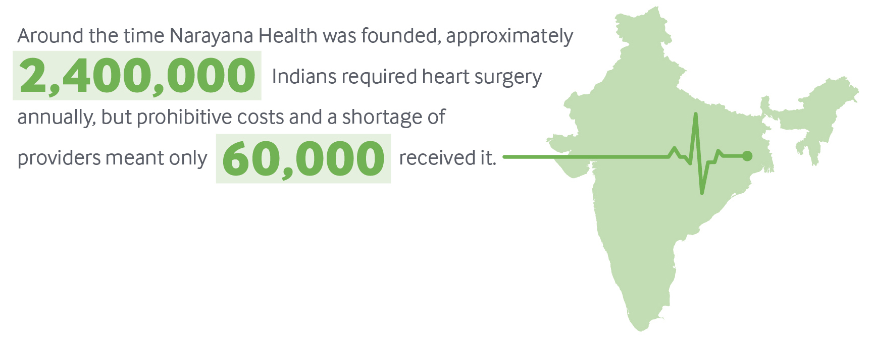 Narayana Health Low Cost High Quality Tertiary Care