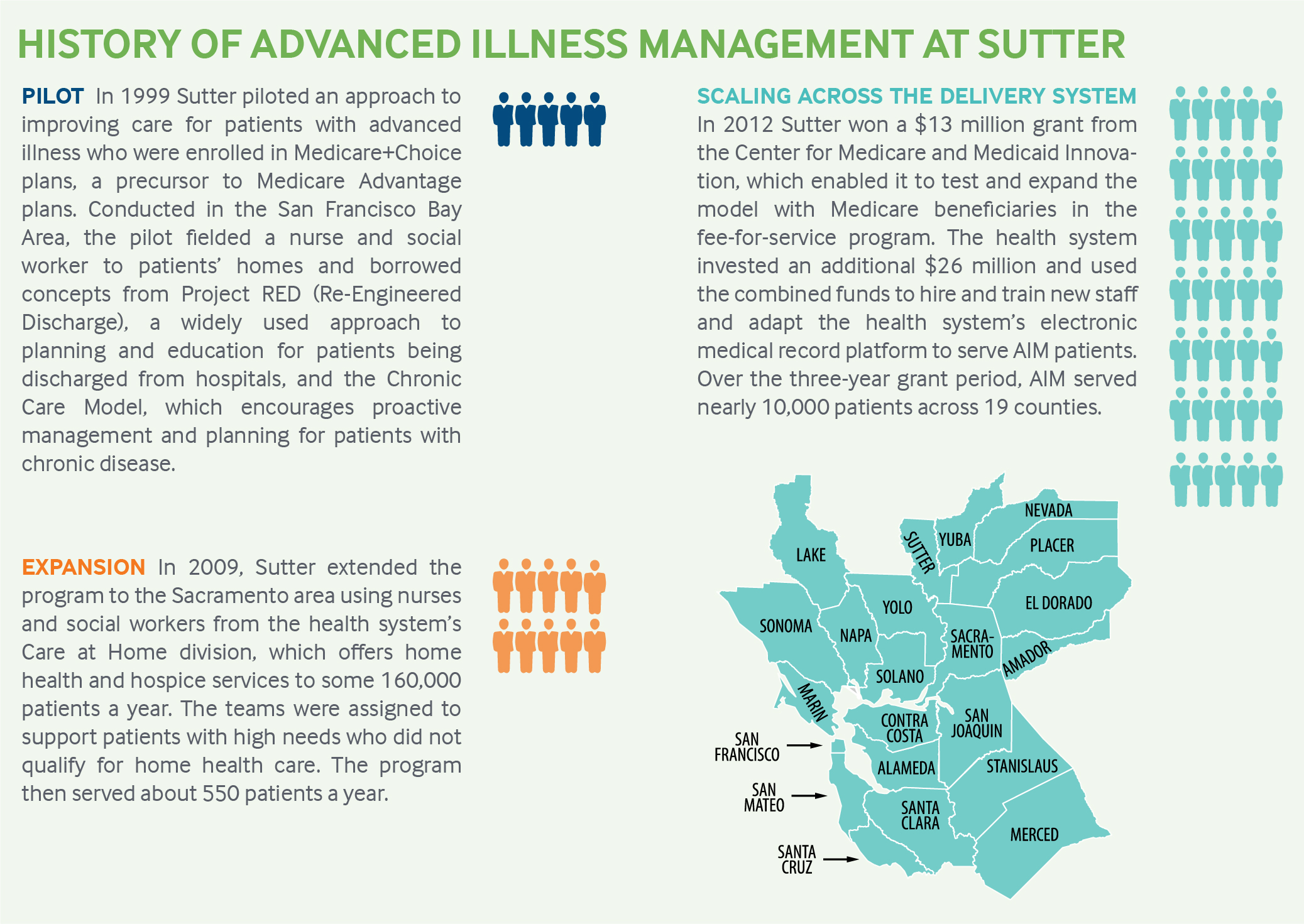 Sutter Health S Aim Model And Patients At End Of Life
