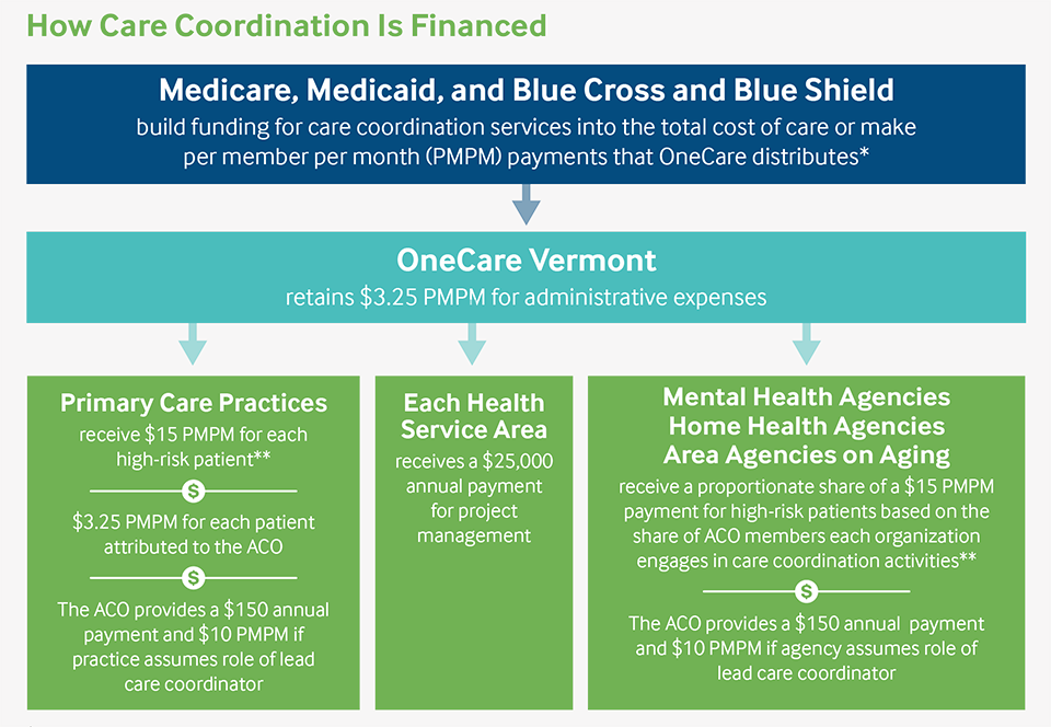 IMPORTED: www_commonwealthfund_org____media_images_publications_case_study_2018_may_hostetter_onecare_vt_financing.png