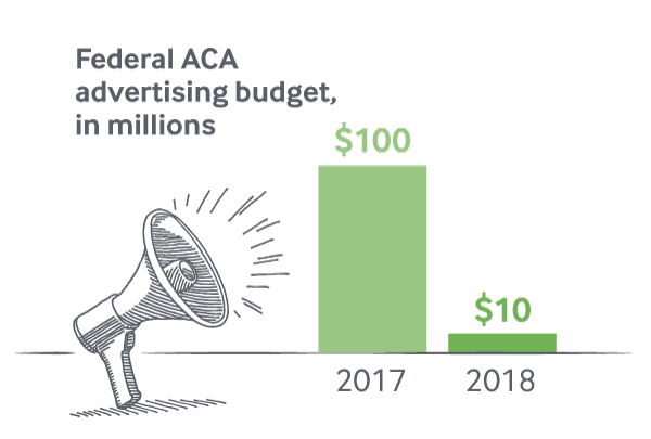 IMPORTED: www_commonwealthfund_org____media_images_publications_feature_2017_oct_slashing_aca_funding_acafundingcuts_feature_adbudgetbar.png