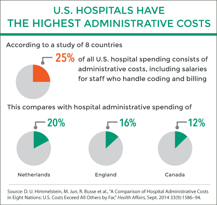 IMPORTED: www_commonwealthfund_org____media_images_publications_in_the_literature_2014_sep_himmelstein_comparison_hosp_admin_costs_ha_09_2014_itl_exhibit.png