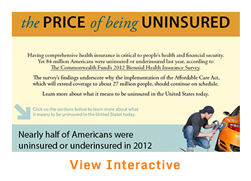 IMPORTED: www_commonwealthfund_org____media_images_publications_infographics_view_price_uninsured_in_america_360x260_h_260_w_360.jpg