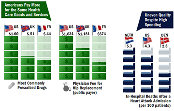IMPORTED: www_commonwealthfund_org____media_images_publications_issue_brief_2012_may_highhealthspending_360_260_w_360.jpg