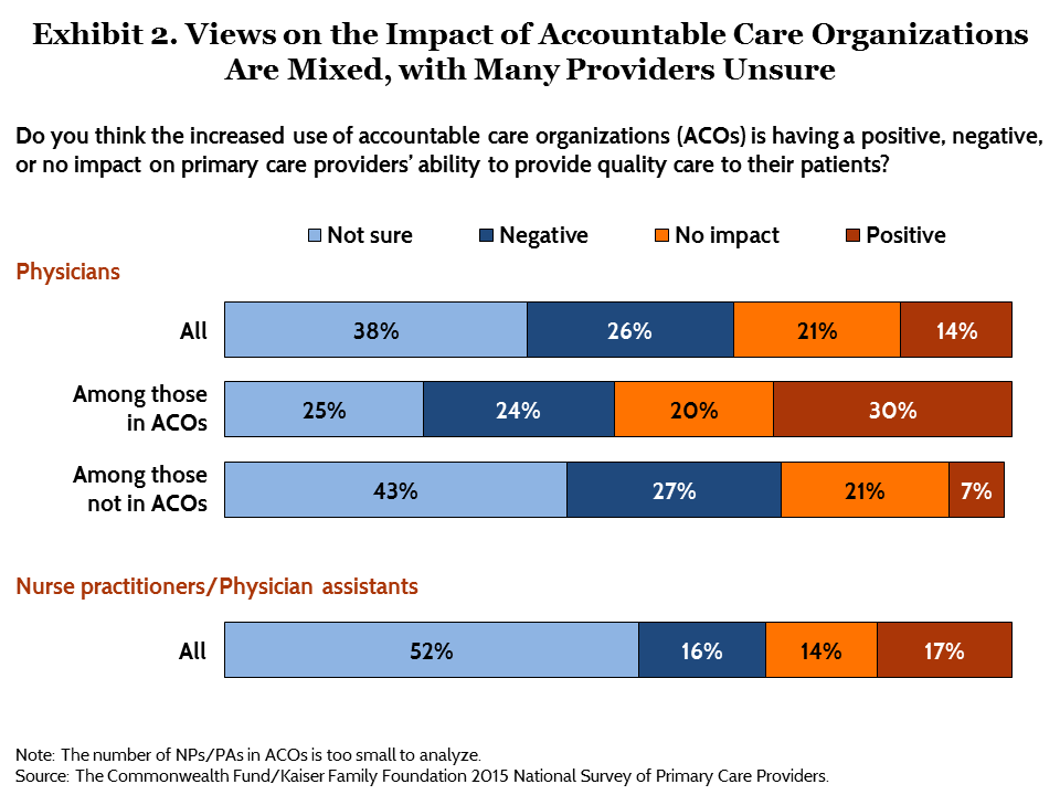 IMPORTED: www_commonwealthfund_org____media_images_publications_issue_brief_2015_aug_commonwealth_kaiser_primary_care_survey_ryan_exhibit_02.png