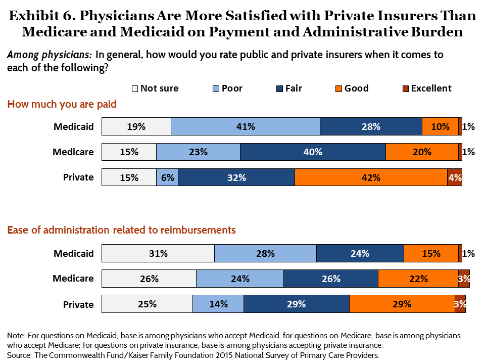 IMPORTED: www_commonwealthfund_org____media_images_publications_issue_brief_2015_aug_commonwealth_kaiser_primary_care_survey_ryan_exhibit_06.png