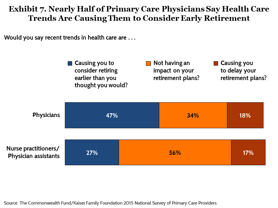 IMPORTED: www_commonwealthfund_org____media_images_publications_issue_brief_2015_aug_commonwealth_kaiser_primary_care_survey_ryan_exhibit_07.png