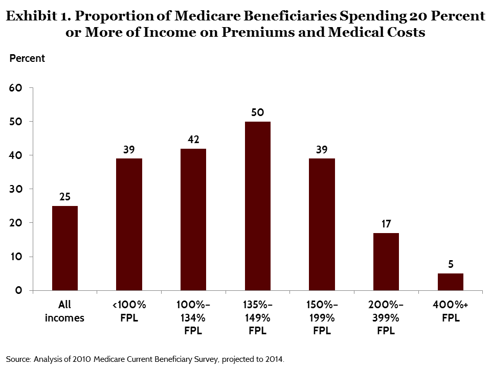 IMPORTED: www_commonwealthfund_org____media_images_publications_issue_brief_2015_jul_schoen_modernizing_medicare_exhibit_01.png