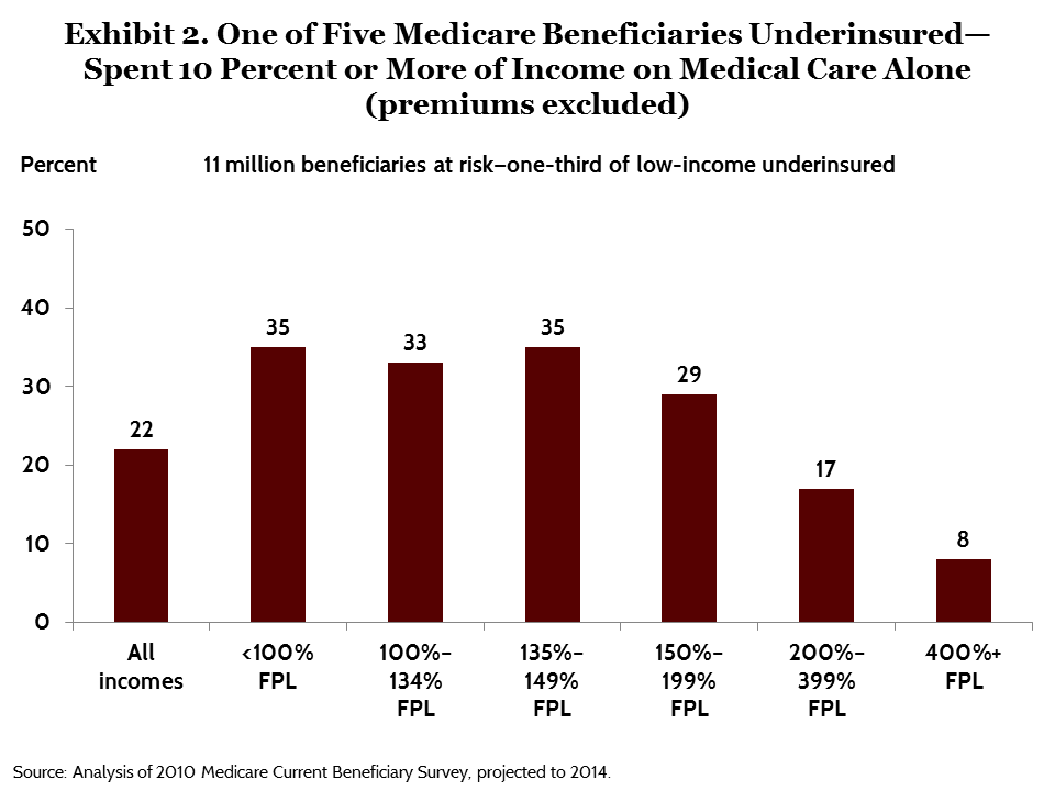 IMPORTED: www_commonwealthfund_org____media_images_publications_issue_brief_2015_jul_schoen_modernizing_medicare_exhibit_02.png