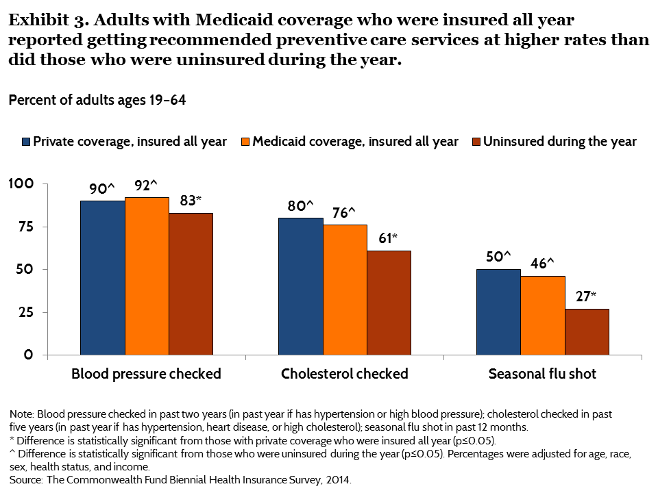 IMPORTED: www_commonwealthfund_org____media_images_publications_issue_brief_2015_jun_blumenthal_does_medicaid_make_a_difference_exhibit_03.png