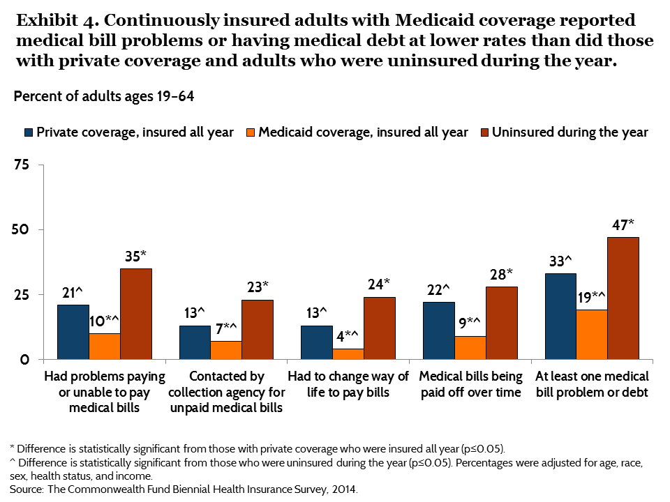 IMPORTED: www_commonwealthfund_org____media_images_publications_issue_brief_2015_jun_blumenthal_does_medicaid_make_a_difference_exhibit_04.png