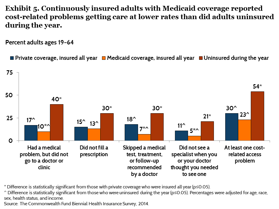 IMPORTED: www_commonwealthfund_org____media_images_publications_issue_brief_2015_jun_blumenthal_does_medicaid_make_a_difference_exhibit_05.png