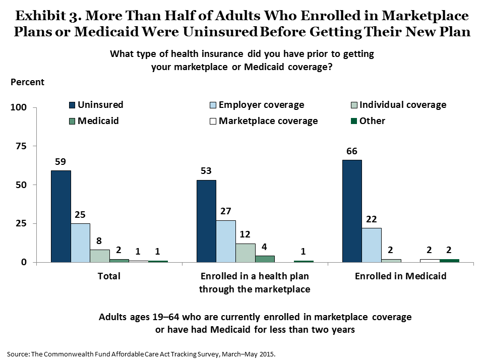 IMPORTED: www_commonwealthfund_org____media_images_publications_issue_brief_2015_jun_collins_americans_experience_marketplace_medicaid_exhibit_03.png
