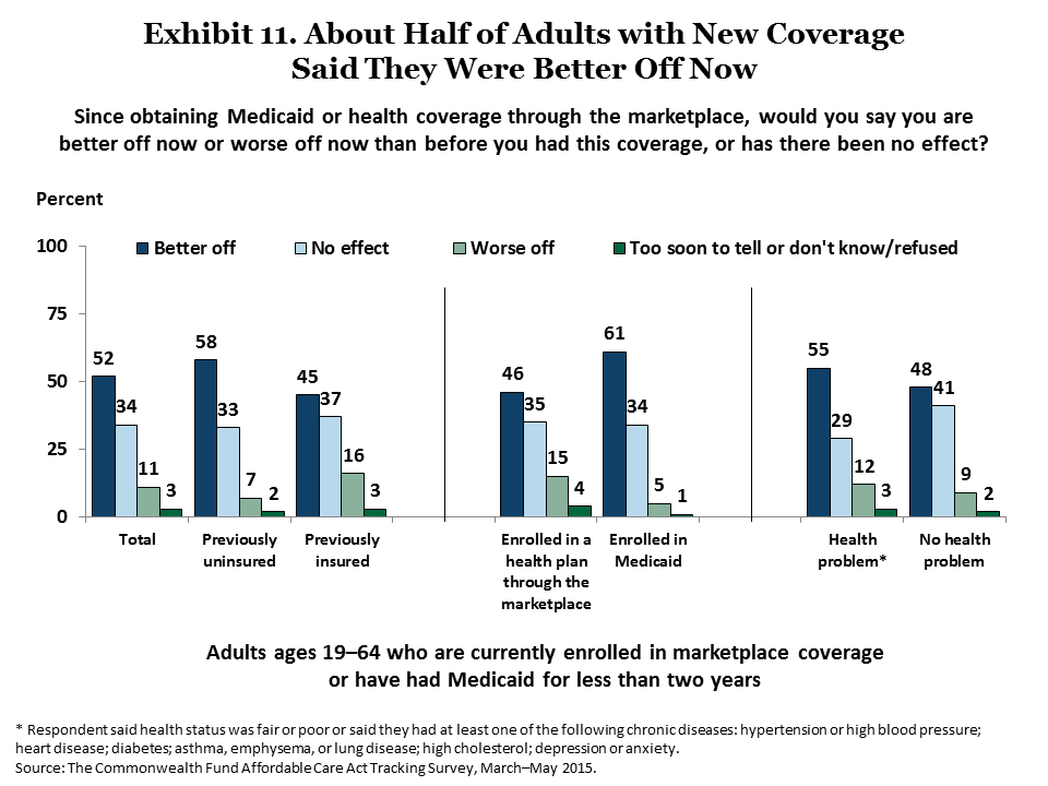 IMPORTED: www_commonwealthfund_org____media_images_publications_issue_brief_2015_jun_collins_americans_experience_marketplace_medicaid_exhibit_11.png