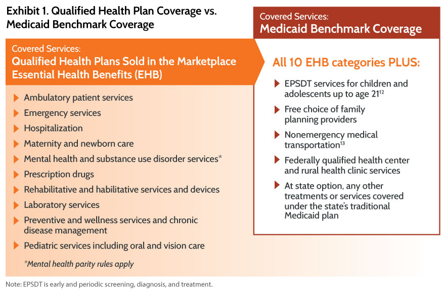 Medicaid Benefit Designs For Newly Eligible Adults State Approaches