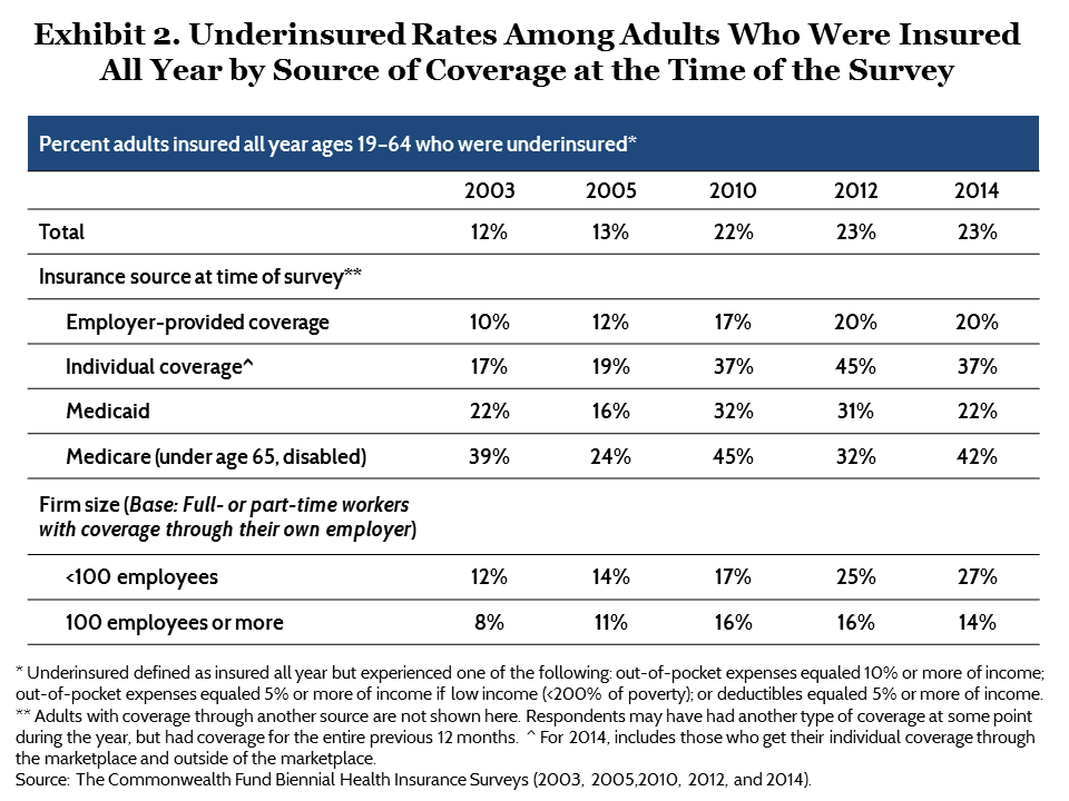 IMPORTED: www_commonwealthfund_org____media_images_publications_issue_brief_2015_may_problem_of_underinsurance_collins_problem_of_underinsurance_exhibit_02_h_720_w_960.png