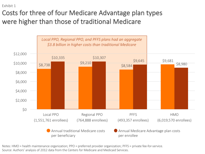 IMPORTED: www_commonwealthfund_org____media_images_publications_issue_brief_2016_jan_biles_are_medicare_advantage_plans_lower_cost_exhibit_01.png