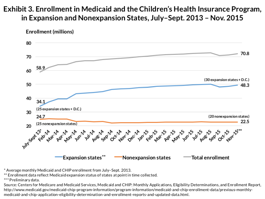 IMPORTED: www_commonwealthfund_org____media_images_publications_issue_brief_2016_mar_rosenbaum_medicaid_expansion_exhibit_03_la_en.png
