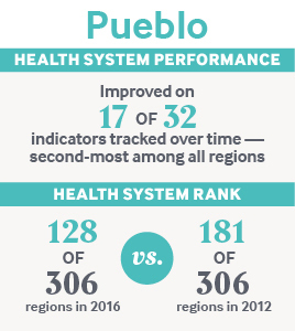 IMPORTED: www_commonwealthfund_org____media_images_publications_other_2017_sep_stats_pueblo.jpg