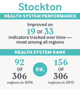 IMPORTED: www_commonwealthfund_org____media_images_publications_other_2017_sep_stats_stockton.jpg