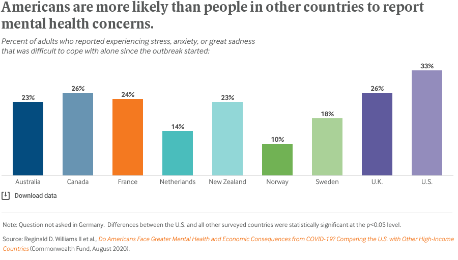 Americans are more likely than people in other countries to report mental health concerns