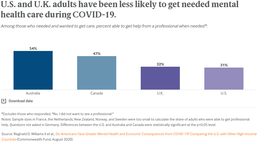 U.S. and U.K. adults have been less likely to get needed mental health care during COVID-19