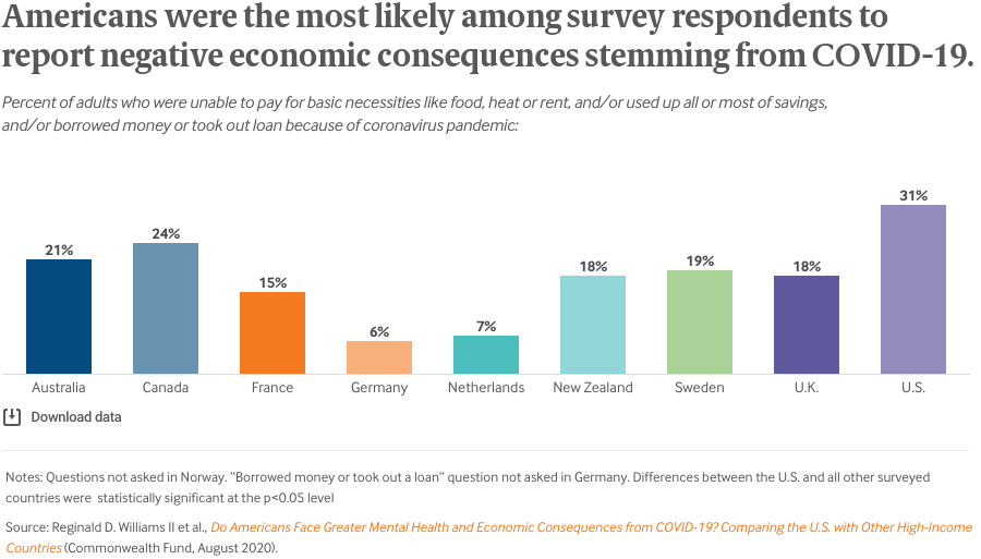 Americans were the most likely among survey respondents to report negative economic consequences stemming from COVID-19