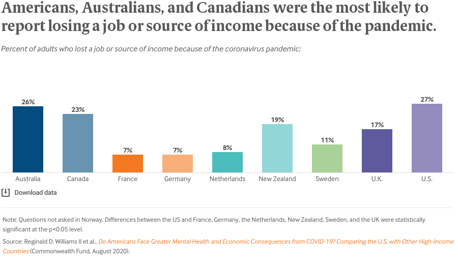 Americans, Australians, and Canadians were the most likely to report losing a job or source of income because of the pandemic