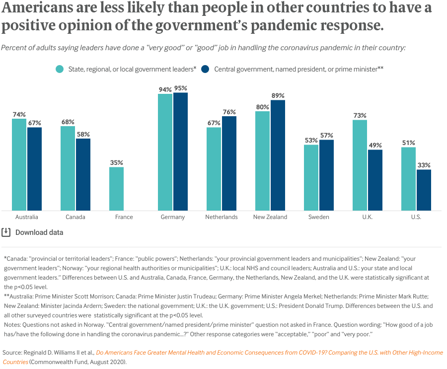 Americans are less likely than people in other countries to have a positive opinion of the government's pandemic response