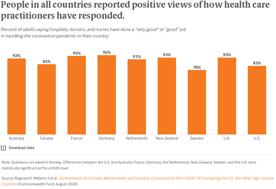 People in all countries reported positive views of how health care practitioners have responded