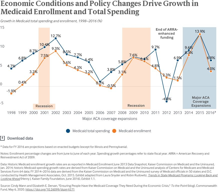 ensuring people have the medicaid coverage they need during the economic crisis exhibit_1