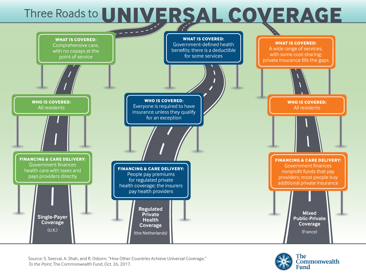 Universal Coverage Other Countries