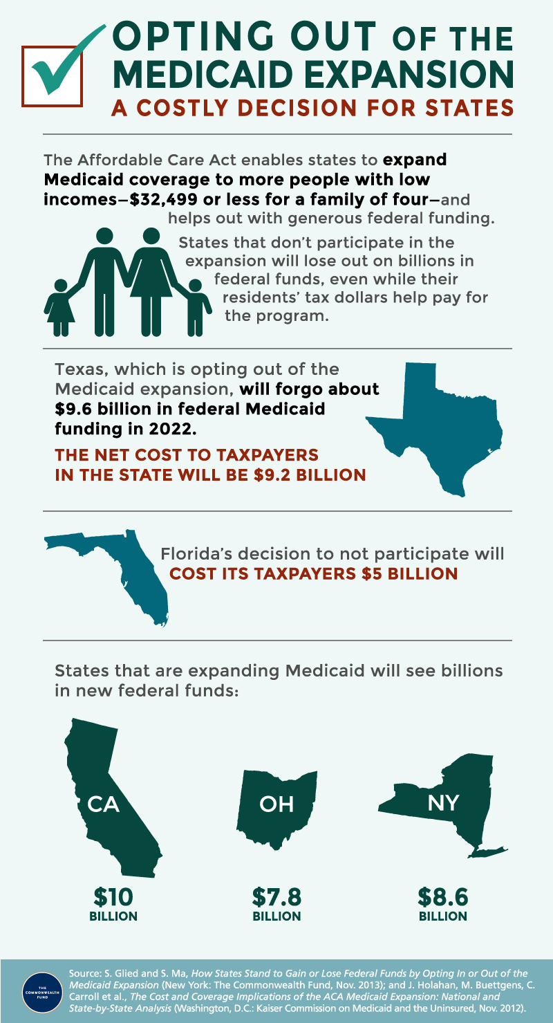 Opting Out of Medicaid Expansion