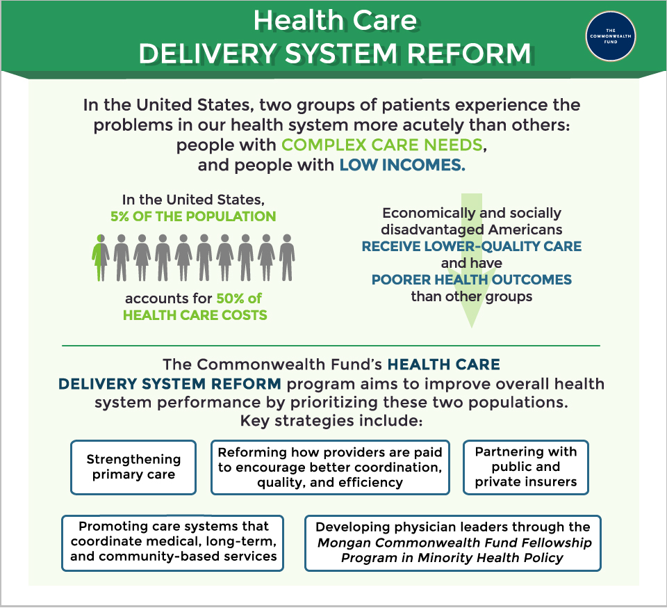 Health Care Delivery System Reform | Commonwealth Fund