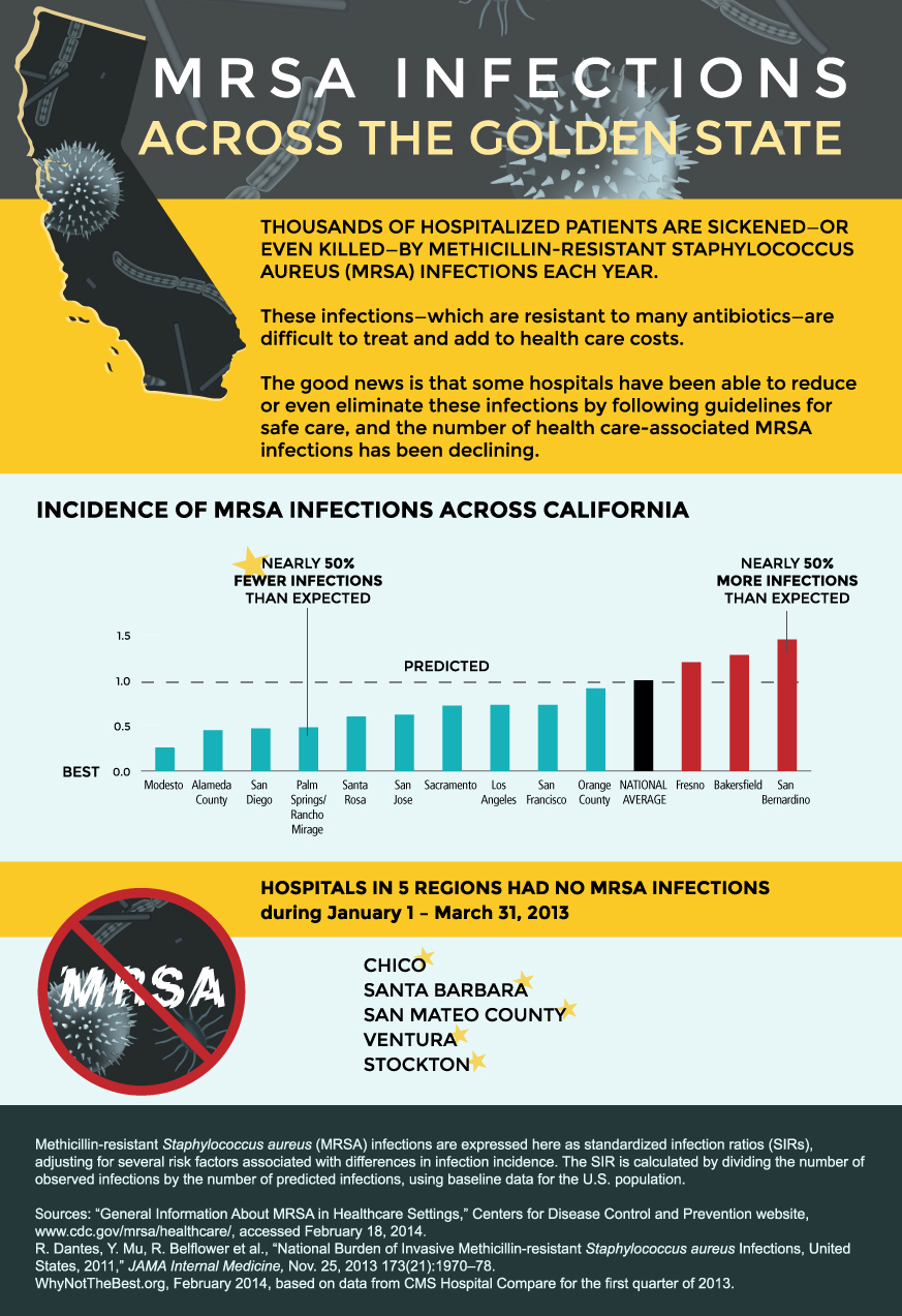 MRSA Infections in the Golden State