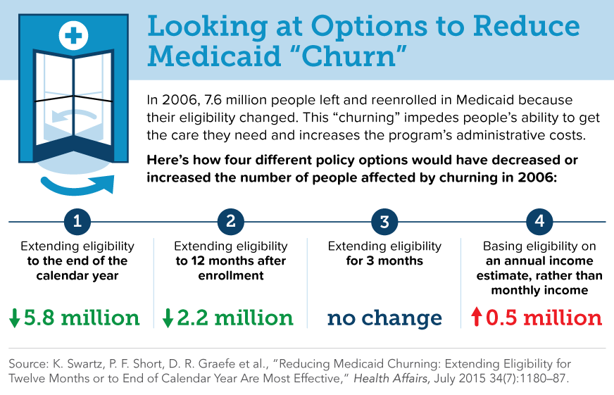 Swartz Medicaid Churning