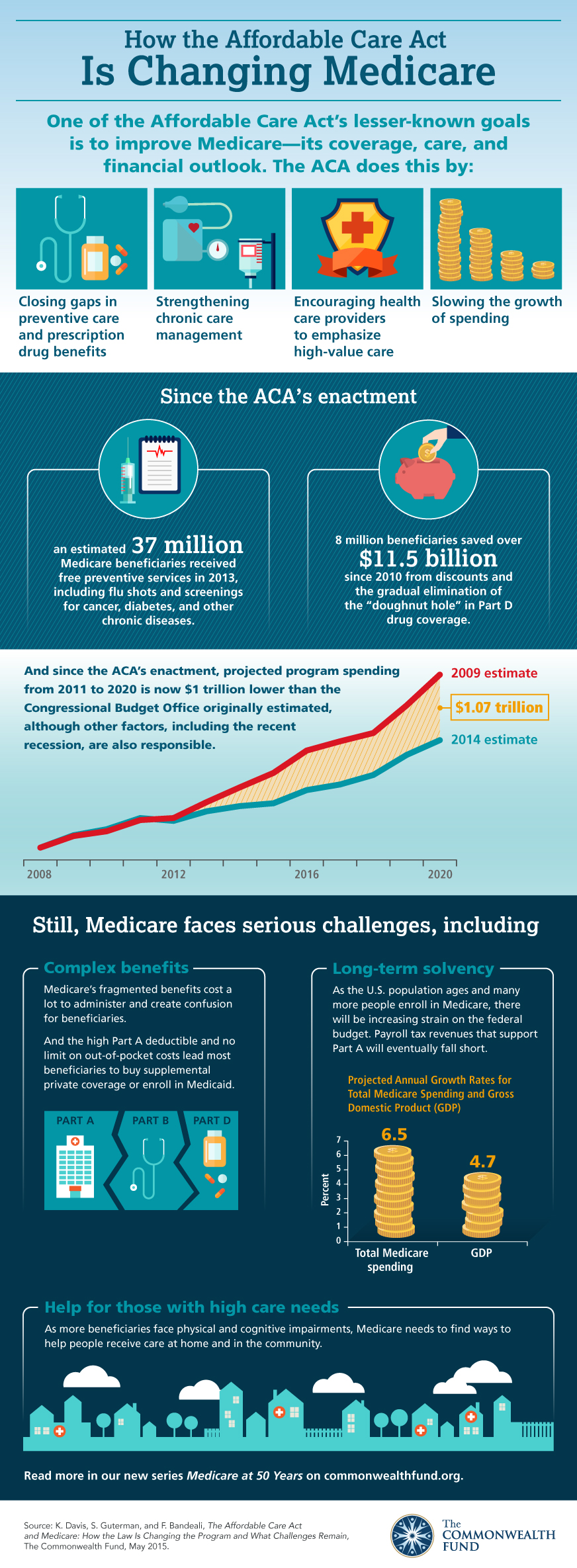 Medicare and the ACA