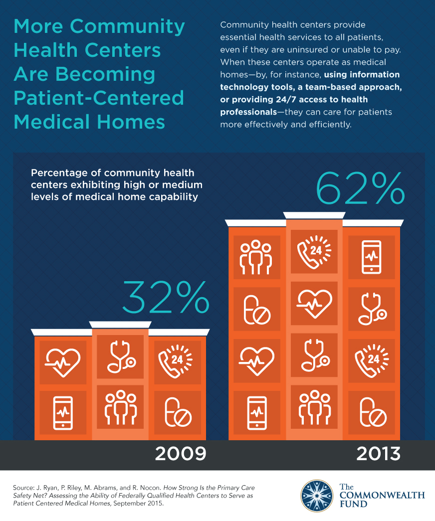 safety net medical homes