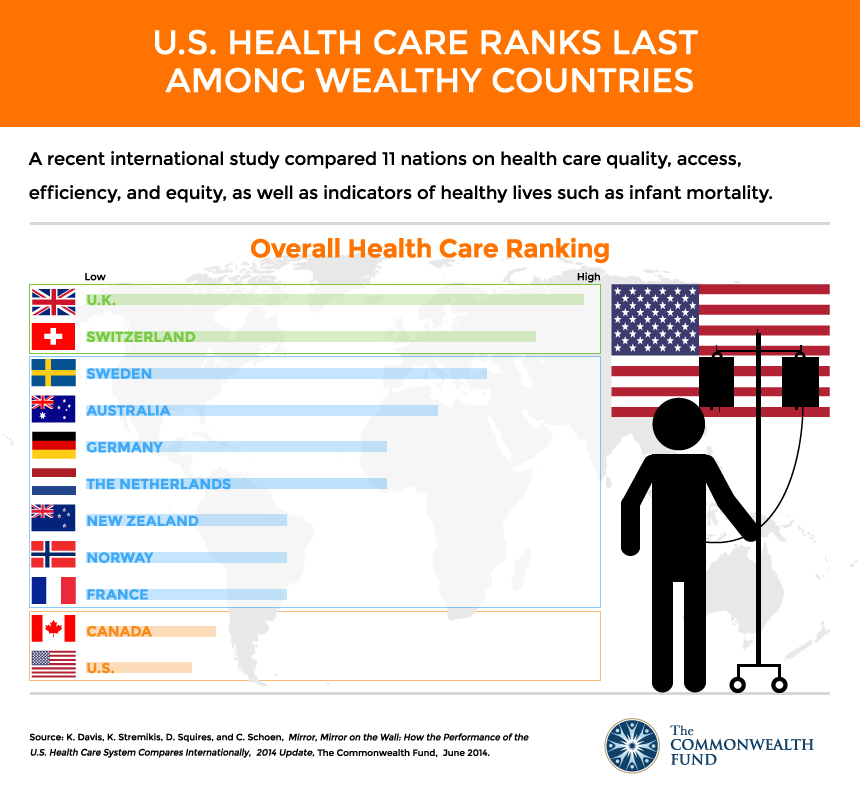 Despite having the most expensive health care system, the United States ranks last overall among 11 industrialized countries on measures of health system quality, efficiency, access to care, equity, and healthy lives, according to a new Commonwealth Fund report.